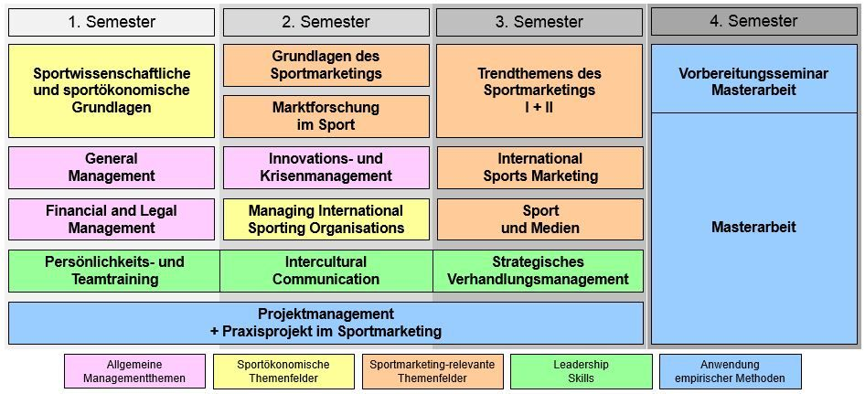 Curriculum MBA Internationales Sportmarketing